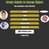 Gregor Balazic vs George Tigiyev h2h player stats