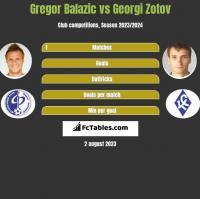 Gregor Balazic vs Georgi Zotov h2h player stats
