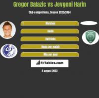 Gregor Balazic vs Jevgeni Harin h2h player stats
