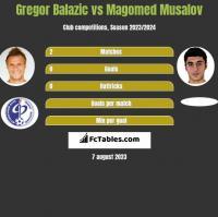 Gregor Balazic vs Magomed Musalov h2h player stats