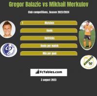 Gregor Balazic vs Mikhail Merkulov h2h player stats