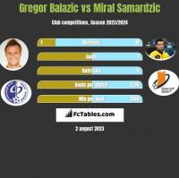 Gregor Balazic vs Miral Samardzic h2h player stats