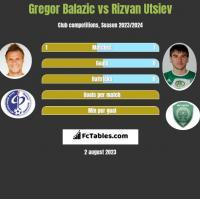 Gregor Balazic vs Rizvan Utsiev h2h player stats