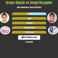 Gregor Balazic vs Sergei Bryzgalov h2h player stats