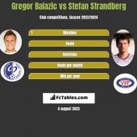 Gregor Balazic vs Stefan Strandberg h2h player stats