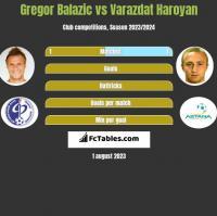 Gregor Balazic vs Varazdat Haroyan h2h player stats