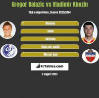 Gregor Balazic vs Vladimir Khozin h2h player stats
