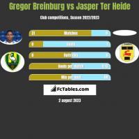 Gregor Breinburg vs Jasper Ter Heide h2h player stats