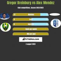 Gregor Breinburg vs Alex Mendez h2h player stats
