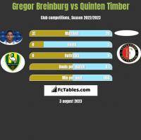 Gregor Breinburg vs Quinten Timber h2h player stats