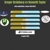 Gregor Breinburg vs Kenneth Taylor h2h player stats