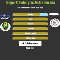 Gregor Breinburg vs Enric Llansana h2h player stats