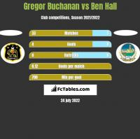 Gregor Buchanan vs Ben Hall h2h player stats