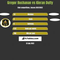 Gregor Buchanan vs Kieran Duffy h2h player stats