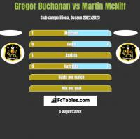 Gregor Buchanan vs Martin McNiff h2h player stats