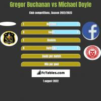 Gregor Buchanan vs Michael Doyle h2h player stats