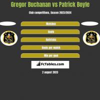 Gregor Buchanan vs Patrick Boyle h2h player stats