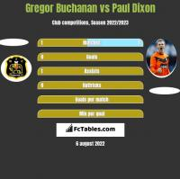 Gregor Buchanan vs Paul Dixon h2h player stats
