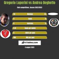 Gregorio Luperini vs Andrea Beghetto h2h player stats