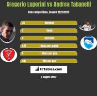 Gregorio Luperini vs Andrea Tabanelli h2h player stats