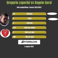 Gregorio Luperini vs Angelo Corsi h2h player stats