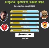 Gregorio Luperini vs Camillo Ciano h2h player stats