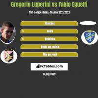 Gregorio Luperini vs Fabio Eguelfi h2h player stats