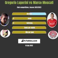 Gregorio Luperini vs Marco Moscati h2h player stats