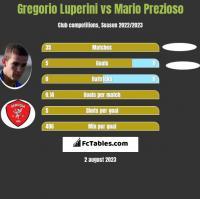 Gregorio Luperini vs Mario Prezioso h2h player stats