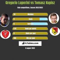 Gregorio Luperini vs Tomasz Kupisz h2h player stats