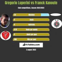 Gregorio Luperini vs Franck Kanoute h2h player stats