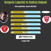 Gregorio Luperini vs Andrea Colpani h2h player stats