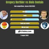 Gregory Berthier vs Alois Confais h2h player stats