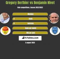 Gregory Berthier vs Benjamin Nivet h2h player stats