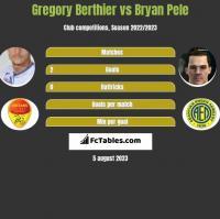 Gregory Berthier vs Bryan Pele h2h player stats