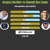 Gregory Berthier vs Chaouki Ben Saada h2h player stats