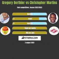 Gregory Berthier vs Christopher Martins h2h player stats