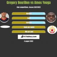 Gregory Bourillon vs Amos Youga h2h player stats