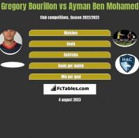Gregory Bourillon vs Ayman Ben Mohamed h2h player stats