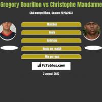 Gregory Bourillon vs Christophe Mandanne h2h player stats