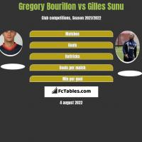 Gregory Bourillon vs Gilles Sunu h2h player stats