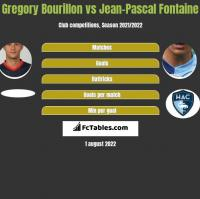 Gregory Bourillon vs Jean-Pascal Fontaine h2h player stats