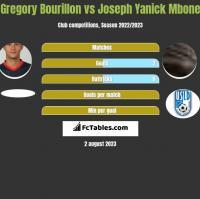 Gregory Bourillon vs Joseph Yanick Mbone h2h player stats