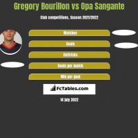 Gregory Bourillon vs Opa Sangante h2h player stats