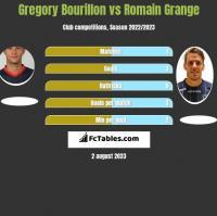 Gregory Bourillon vs Romain Grange h2h player stats
