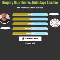 Gregory Bourillon vs Abdoulaye Sissako h2h player stats