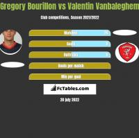Gregory Bourillon vs Valentin Vanbaleghem h2h player stats