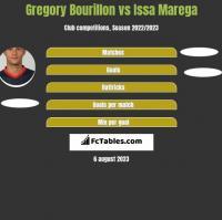 Gregory Bourillon vs Issa Marega h2h player stats