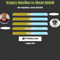 Gregory Bourillon vs Himad Abdelli h2h player stats