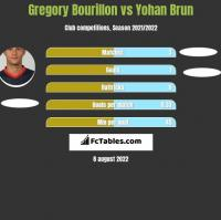 Gregory Bourillon vs Yohan Brun h2h player stats